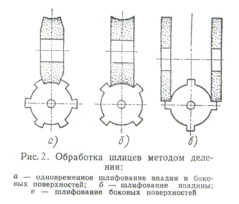 Нарезка шлицов делением