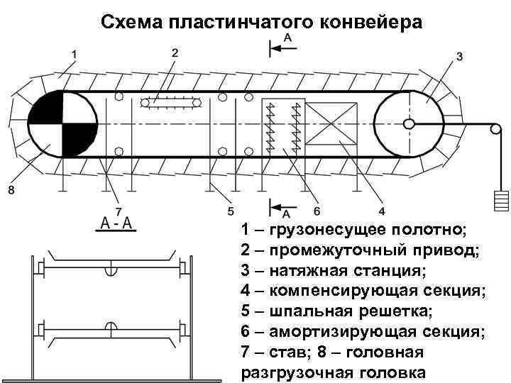 Схема пластинчатого конвейера