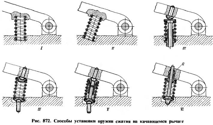 Способы установки пружин