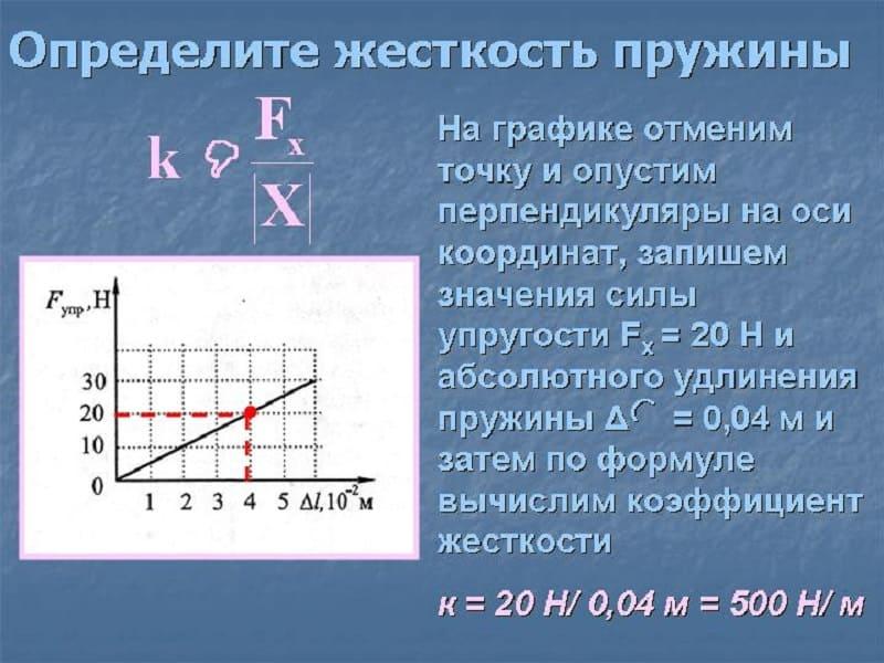 Формула определения жесткости пружины