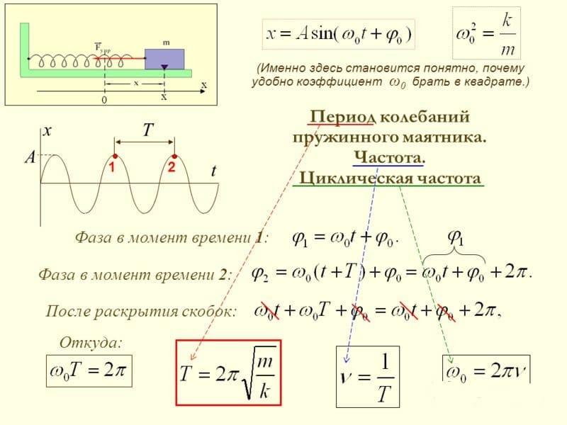 Формула томсона для пружинного маятника