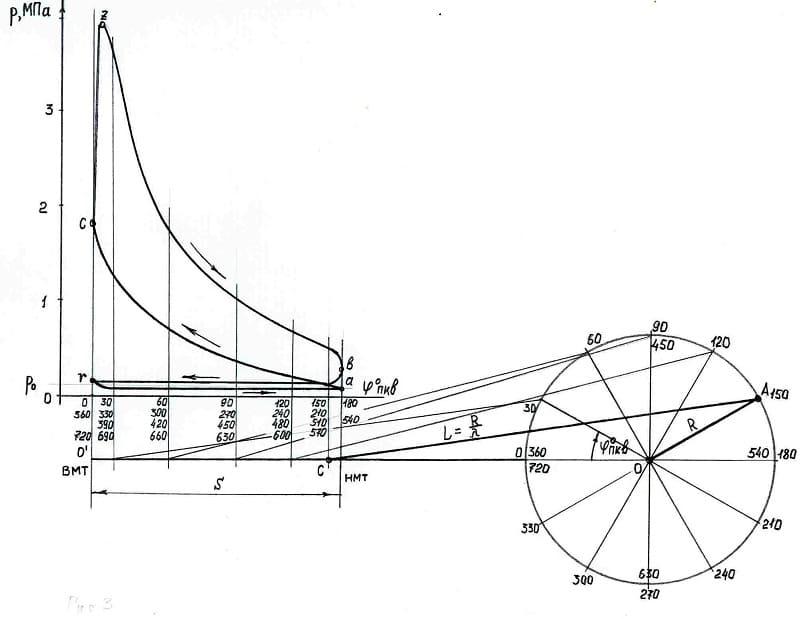 Расчет кривошипно-шатунного механизма