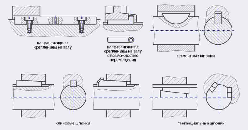 Схема шпоночных соединений