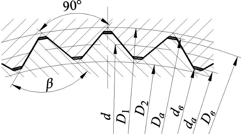 Треугольный профиль
