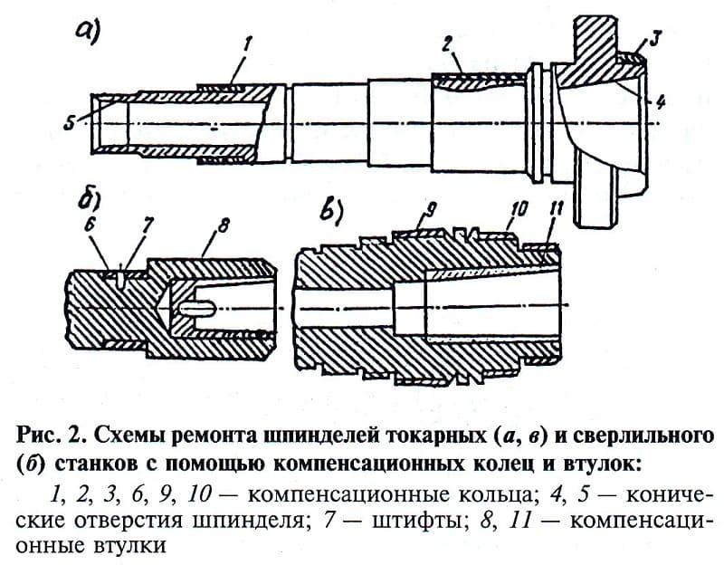 Схемы ремонта токарных шпинделей