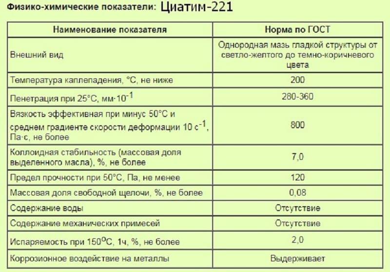 Физико-химические показатели Циатим-221