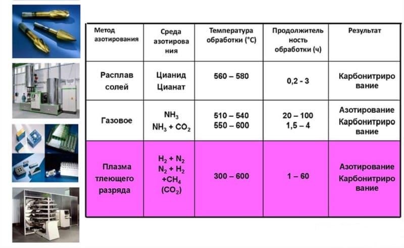 Характеристики карбонитрирования для различных методов