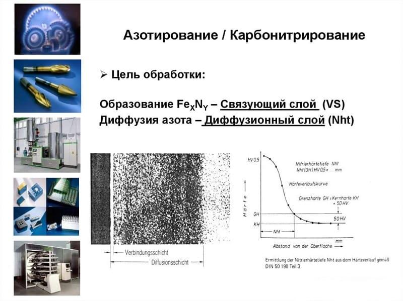 Определение и график карбонитрирования