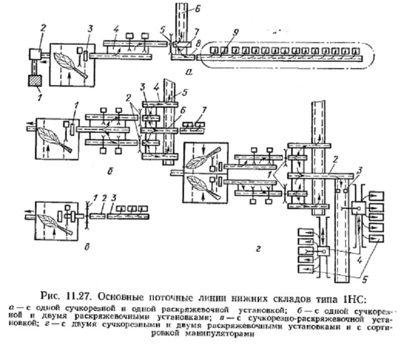 Технология производства круглых лесоматериалов