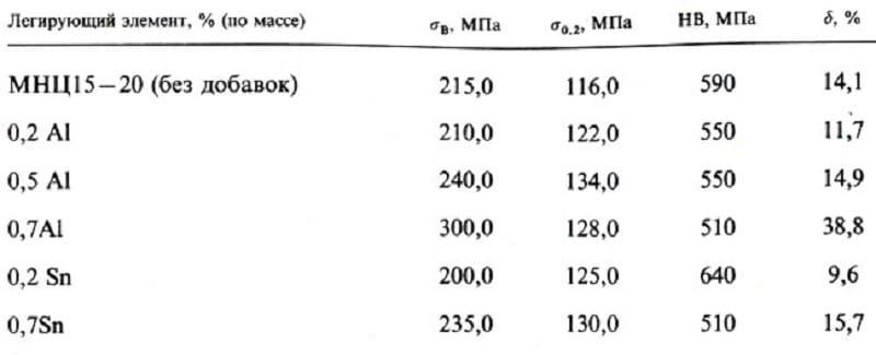 Механические свойства нейзильбера, легированного алюминием и оловом