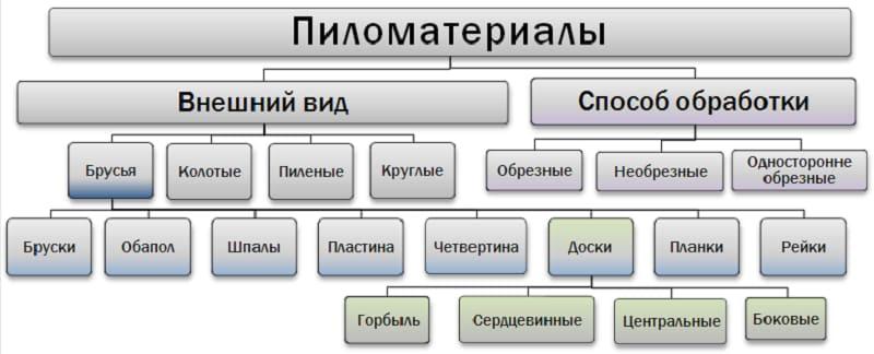 Классификация пиломатериалов по обработке и внешнему виду