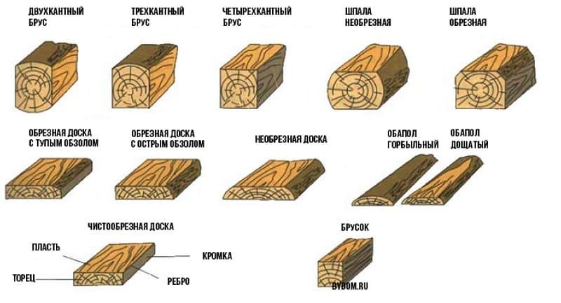 Классификация пиломатериалов по размерам и форме