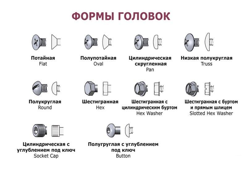 Классификация по формам головок
