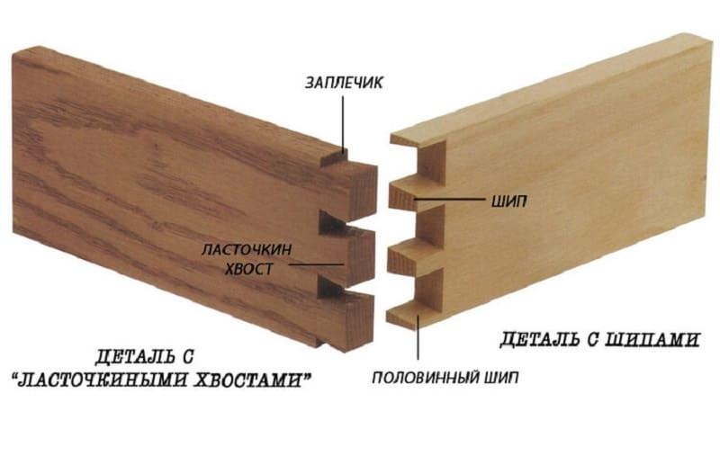 Схема деталировки ласточкиного хвоста