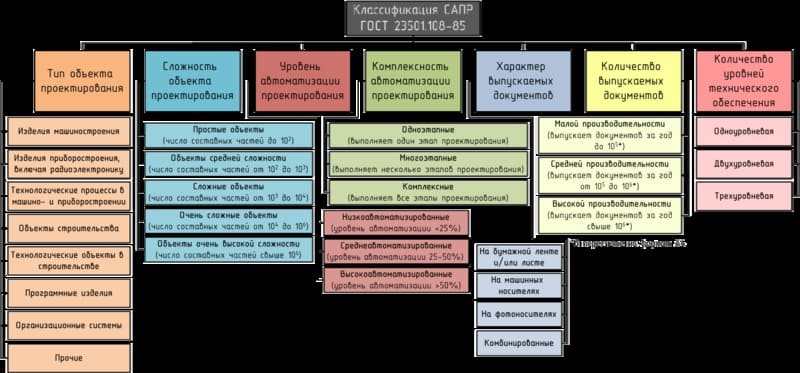 Классификация САПР