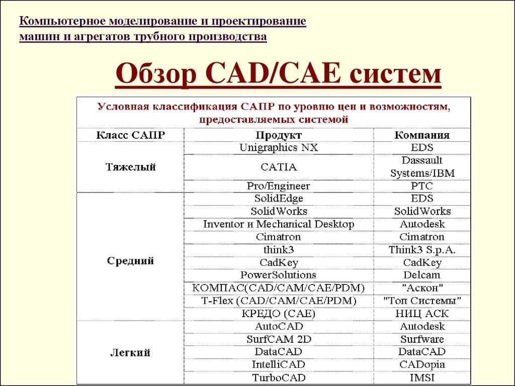 Обзор CAD, CAE-систем