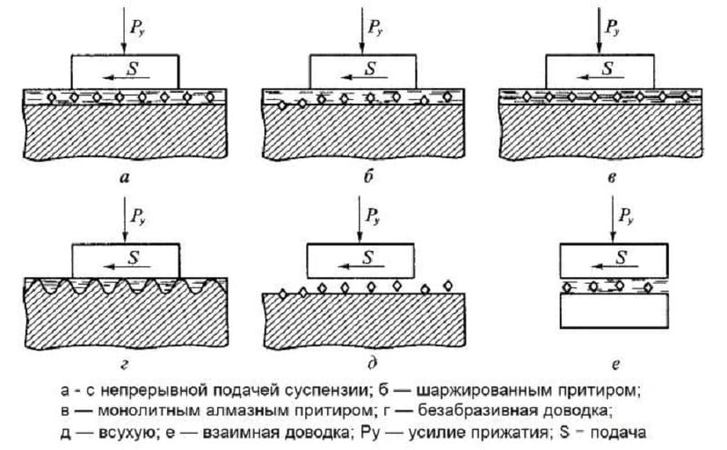 Механизированная доводка