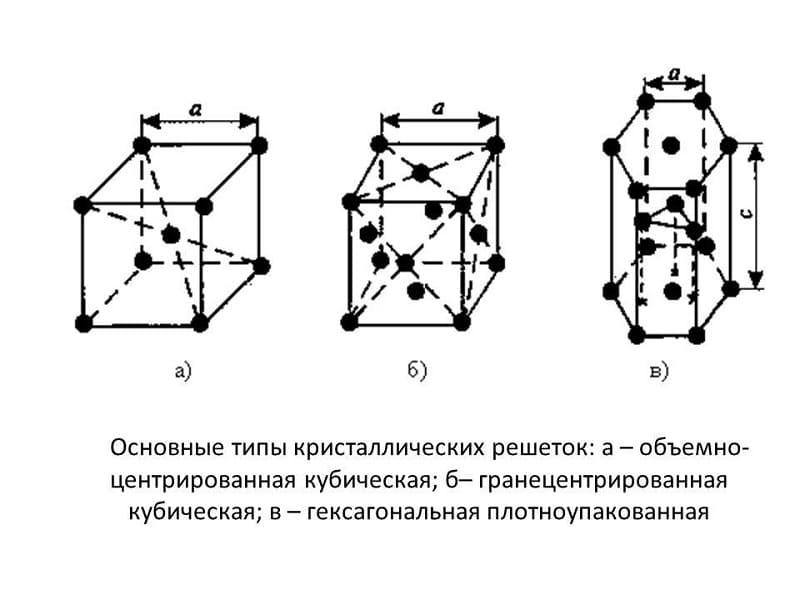 Основные типы кристаллических решеток