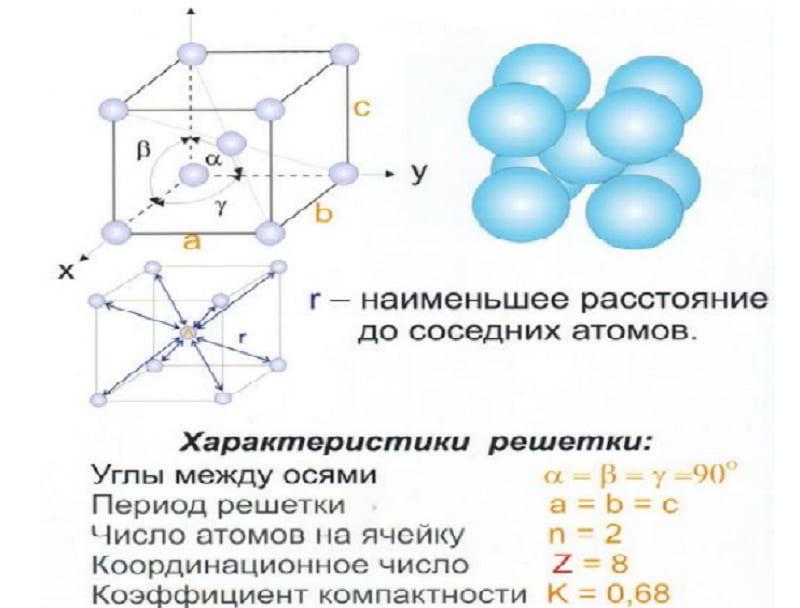 Характеристики кубической гранецентрированной решетки