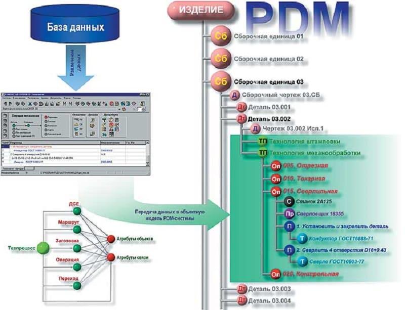 PDM система