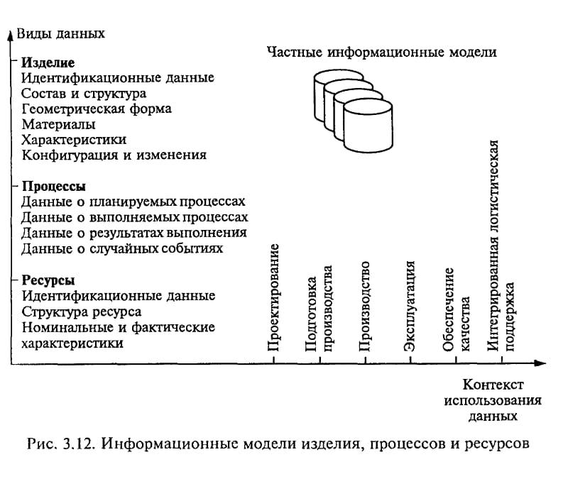 Реализация задачи интеграции PDM-систем