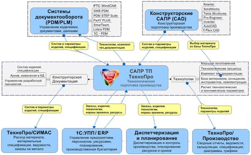 Схема взаимодействия систем комплекса ТехноПро
