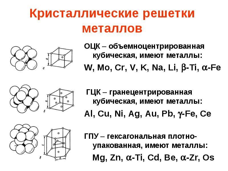 Кристаллические решетки металлов ванадий, алюминий, хром, медь, никель, цинк и др.