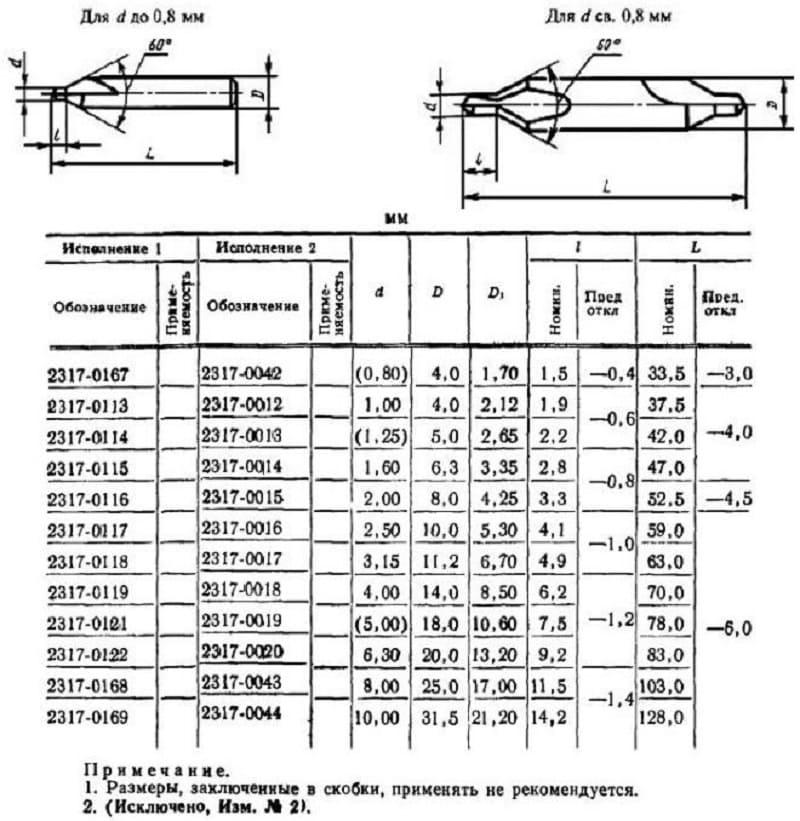 Технические требования к сверлам