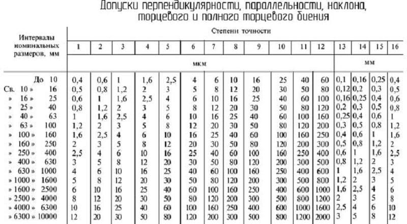 Допуски расположения и их параметры