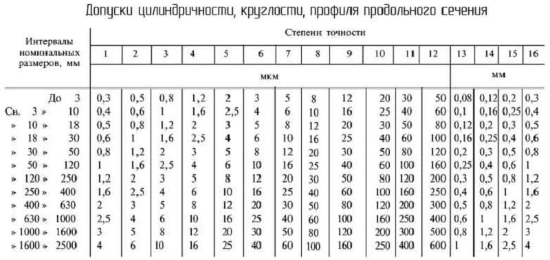 Допуски формы и их параметры