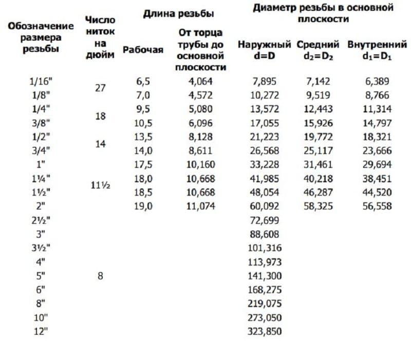 Размеры резьбы NPT