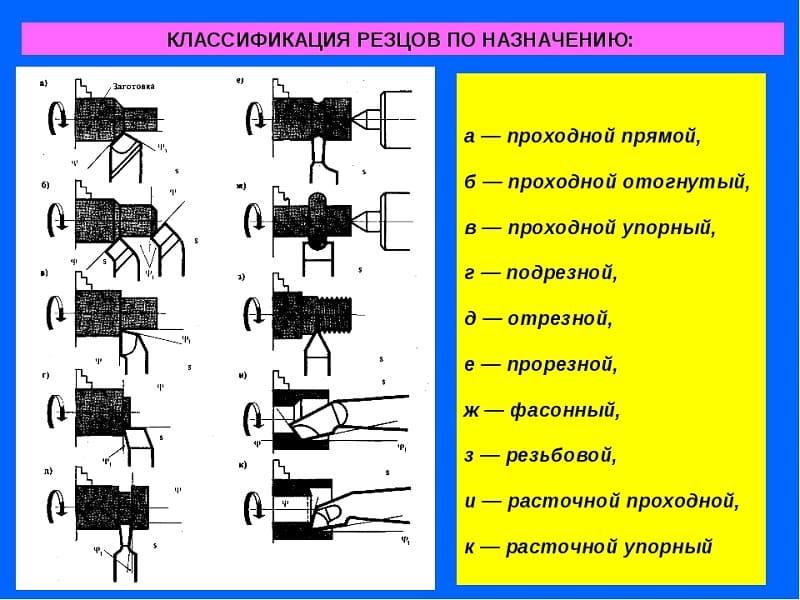 Классификация резцов по назначению