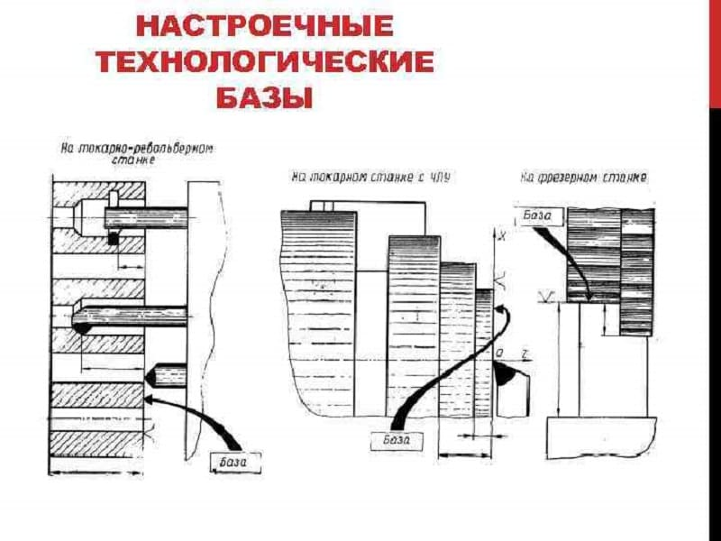 Настроечные технологические базы