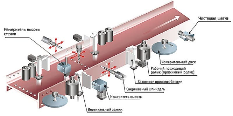 Технология сверления по бетону