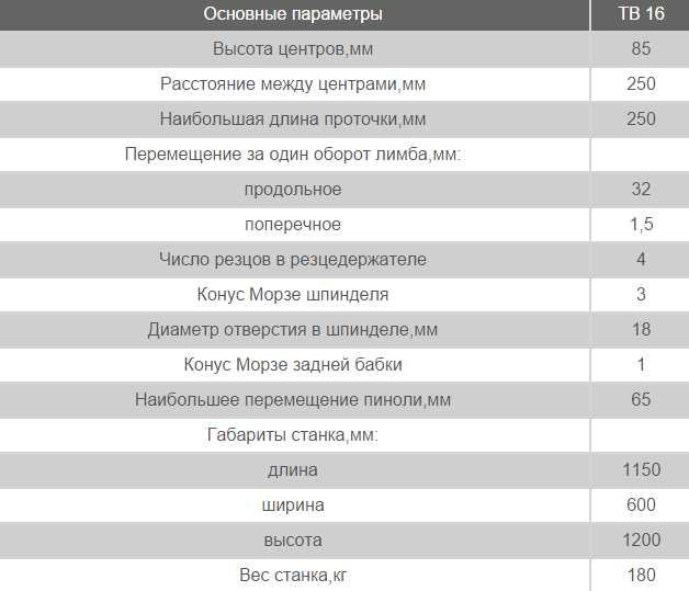 Технические характеристики ТВ-16