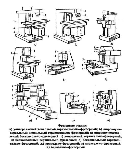 Классификация фрезерных станков