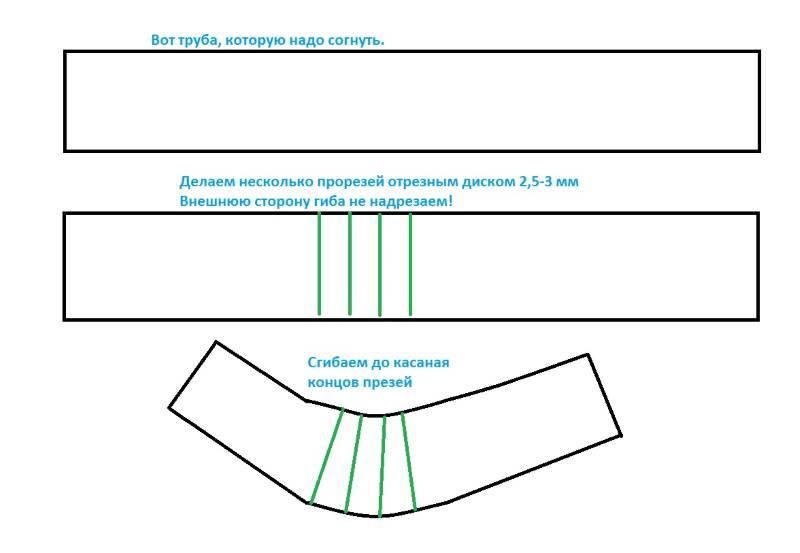 Гибка труб с предварительной разрезкой