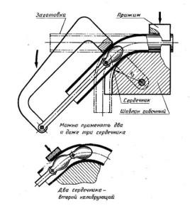 Дорновые трубогибы изготовление своими руками, принцип работы