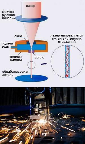 Лазерная резка металла установки, видео, фото