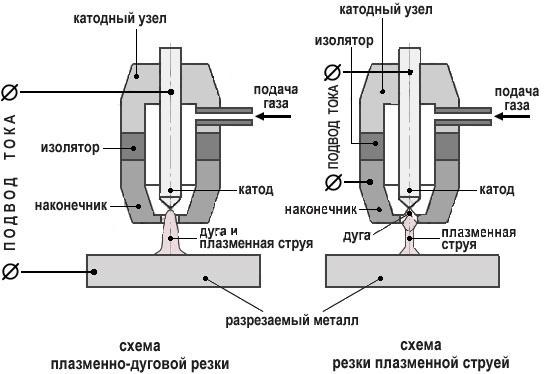 Схема процесса плазменной разделки обрабатываемого изделия.