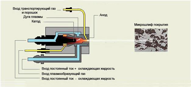 Схема плазменного напыления