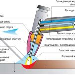 Принцип работы плазменного сварочного аппарата