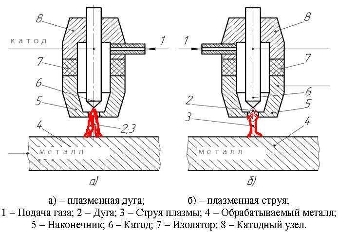 Схема работы воздушно-плазменной резки