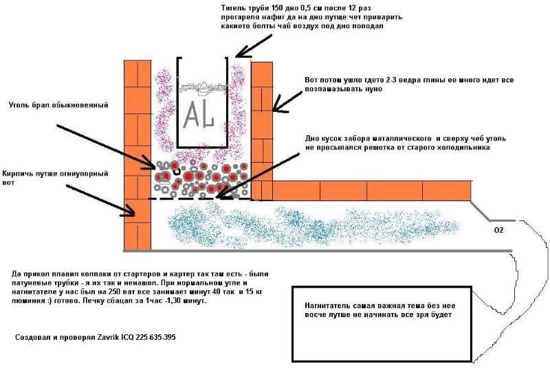 Пример устройства печи для плавки алюминия