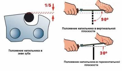 Углы наклона при заточке напильником