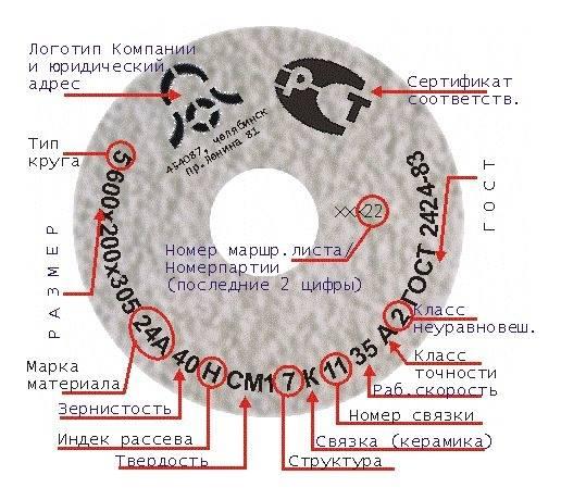 Расшифровка абразивного шлифовального круга