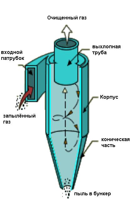 Циклон для заточного станка