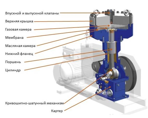 Устройство безмасляного мембранного компрессора
