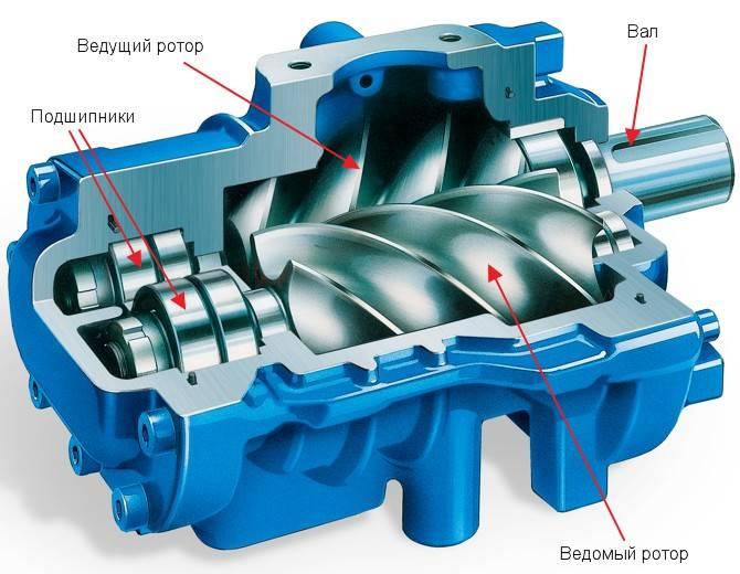 Винтовой блок маслозаполненного винтового компрессора в разрезе