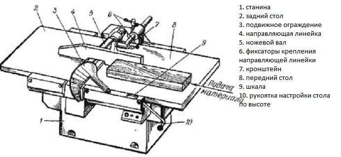 Основные узлы фуговального станка
